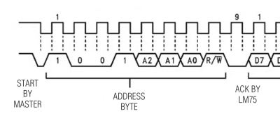 Transaction detail from Maxim's LM75 datasheet