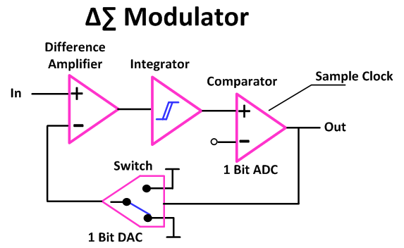 Excellent Tearing Into Delta Sigma Adcs Part 2 Hackaday Wiring Digital Resources Bioskbiperorg