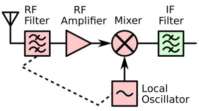 TV tuner front end block diagram. Derived from Chetvorno (Own work) [CC0], via Wikimedia Commons