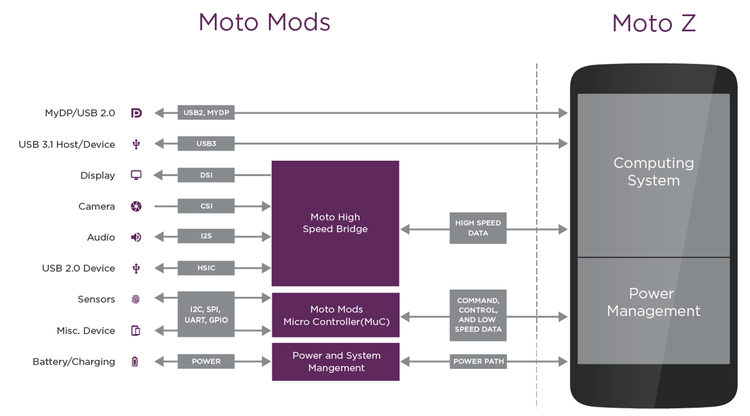 Turn Your Motorola Android Phone Into A Raspberry Pi | Hackaday