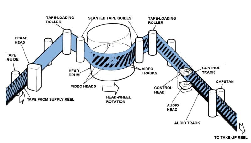 VHS-diagonal-helical-recording