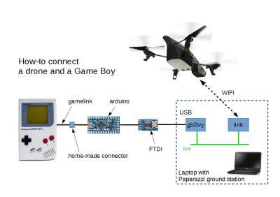How to connect a drone and a Game Boy