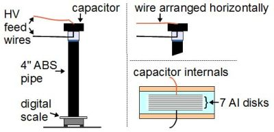The experiment and the capacitor's interior
