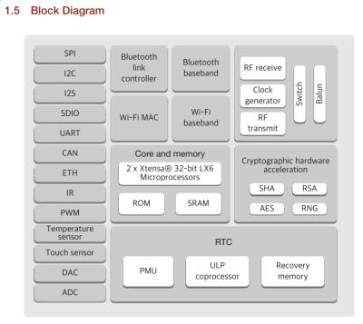 esp32_block