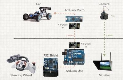 Paul's FPV car, explained.