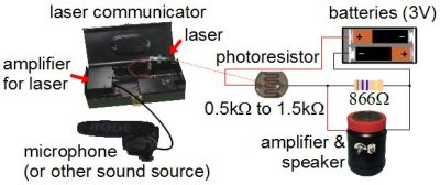 Laser communicator to photoresistor circuit