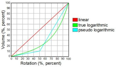 Linear vs logarithmic taper potentiometer graph