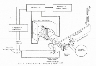PDAD's arm mechanism, from the contemporary report.