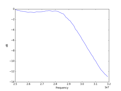 10m-prototype-plot-in-db