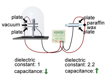 Capacitors in vacuum and not
