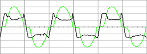"Typical voltage (black) and current (green) arc waveforms. Note the ""shoulders"" at zero-crossing on the current trace, and the way the resultant voltage waveform approaches a square wave. Source: Electrical Installation Wiki"