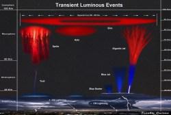 frankie-lucena-transient_luminous_events_lucena_1445893976