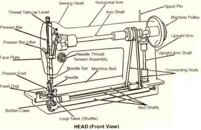 The various parts of a sewing machine. [Public domain], via Wikimedia Commons