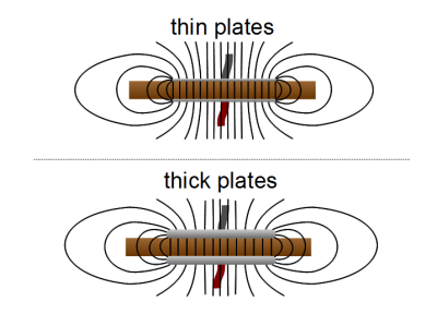 Thin vs thick capacitor plates