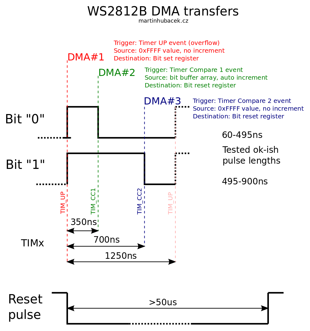 Driving 16 WS2812B Strips With GPIOs And DMA | Hackaday