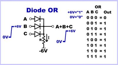 The diode OR gate. Thingmaker [CC BY-SA 4.0], via Wikimedia Commons.