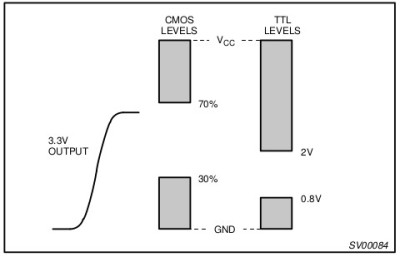 Comparison of TTL and CMOS logic thresholds with comparison to 3.3V output. NXP application note 240.