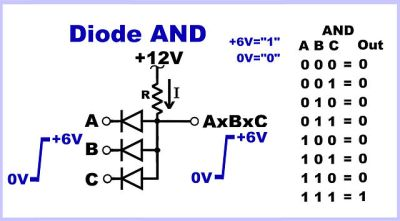The diode AND gate. Thingmaker [CC BY-SA 4.0], via Wikimedia Commons.