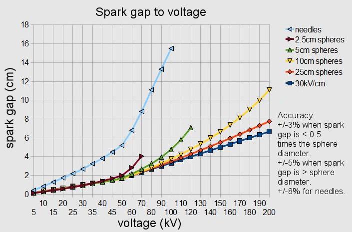 Spark gap width to voltage chart