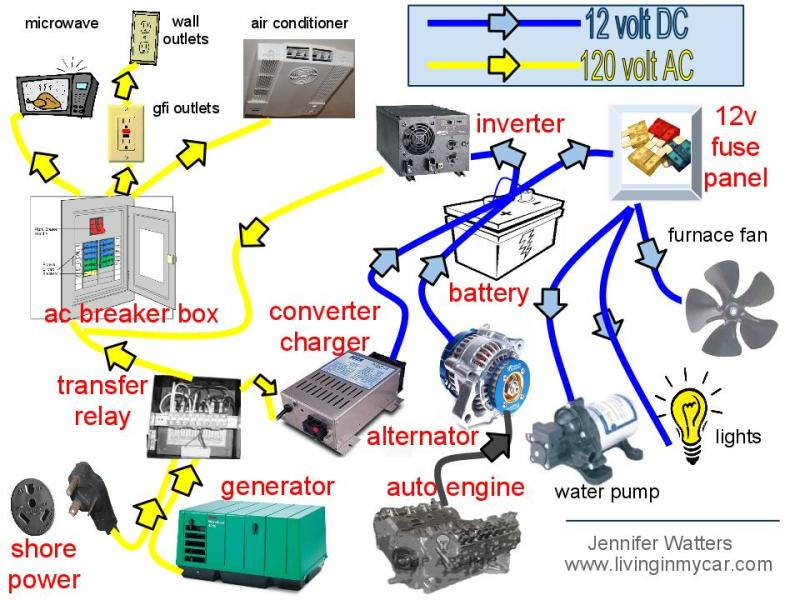 A complete mobile system overview [Image Source: Living In My Car]
