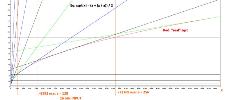 Ask Hackaday: Computing Square Roots On FPGA? | Hackaday
