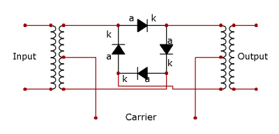 A diode mixer or ring modulator (corrected circuit, thanks commenters!) Via Wikimedia Commons.