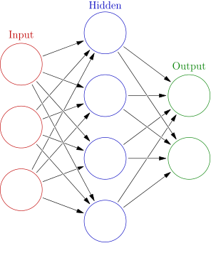 Neural networks use simple nodes connected to form complex systems