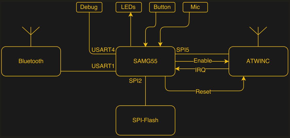 33C3: Hunz Deconstructs The Amazon Dash Button | Hackaday