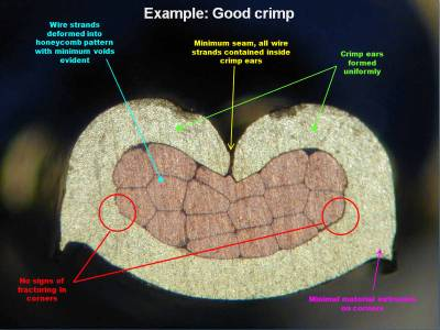 Cross-section of a good F-crimp. Source: ETCO Incorporated