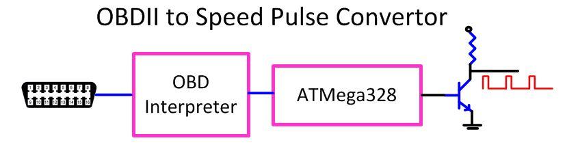 speed-pulse