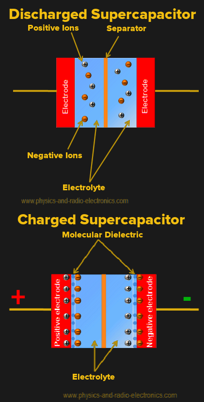 Will Supercapacitors Ever Replace Batteries? | Hackaday