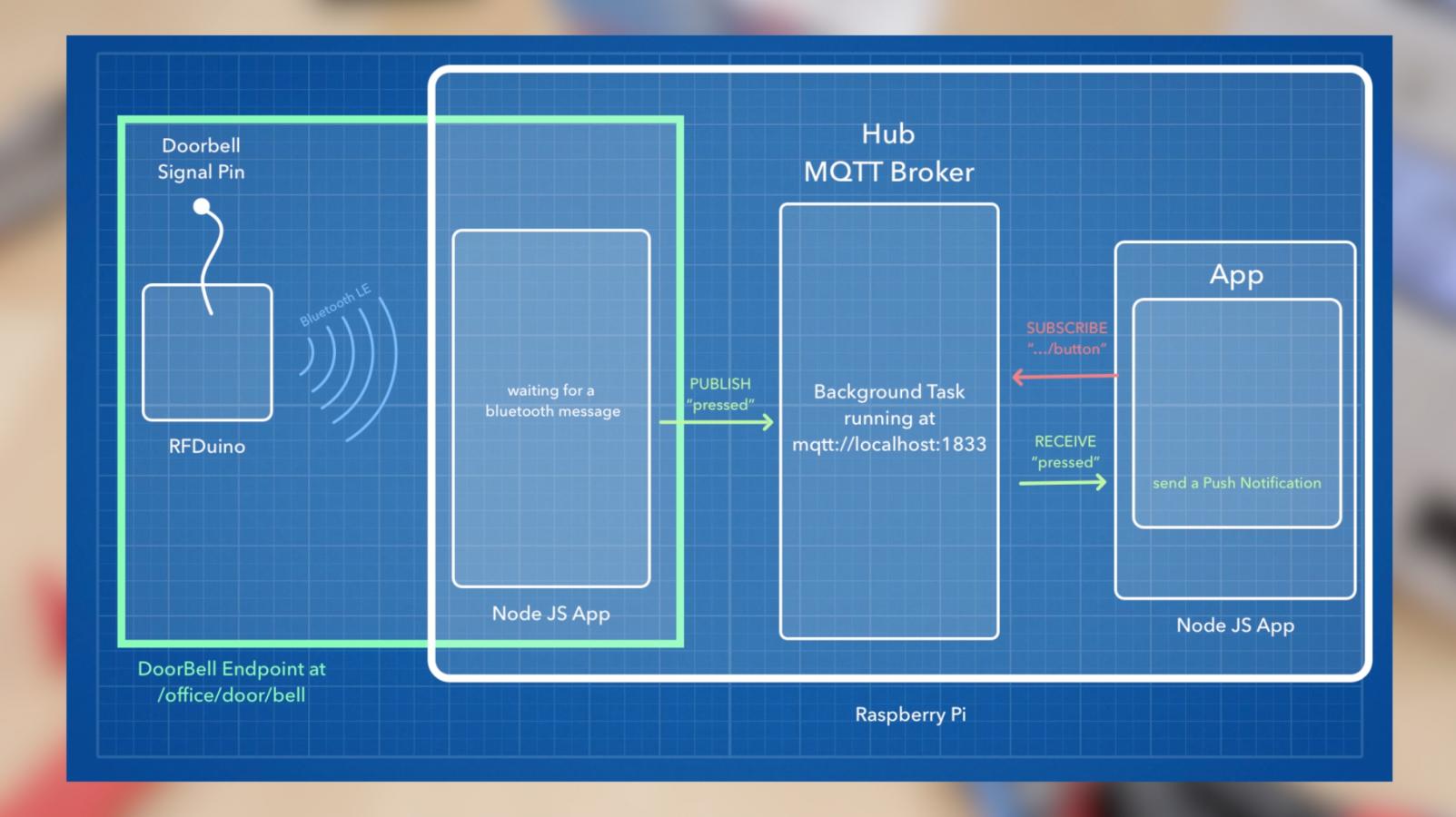 wireless doorbell hacked into hands on mqtt tutorial hackaday rh hackaday com