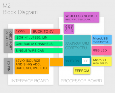 Block diagram of Macchina M2 hardware