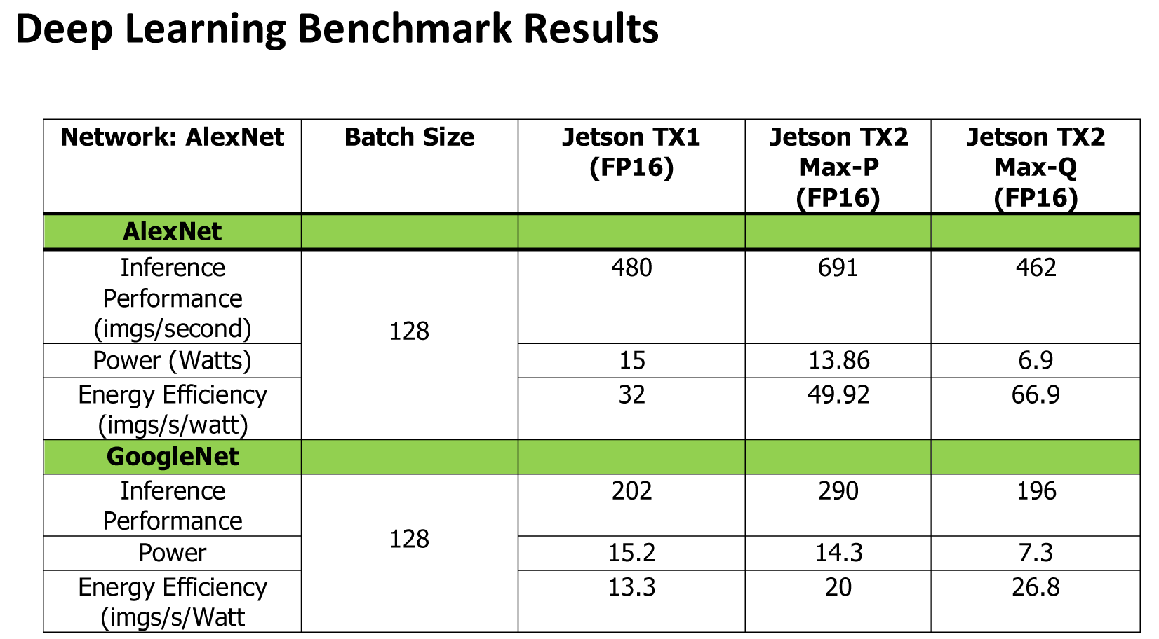Hands-On Nvidia Jetson TX2: Fast Processing For Embedded Devices
