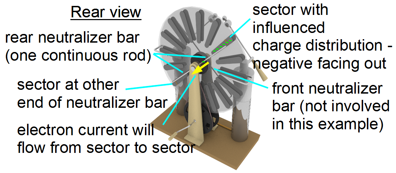 The neutralizer bars neutralizing