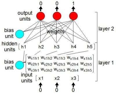 Binary counter neural network with matrices