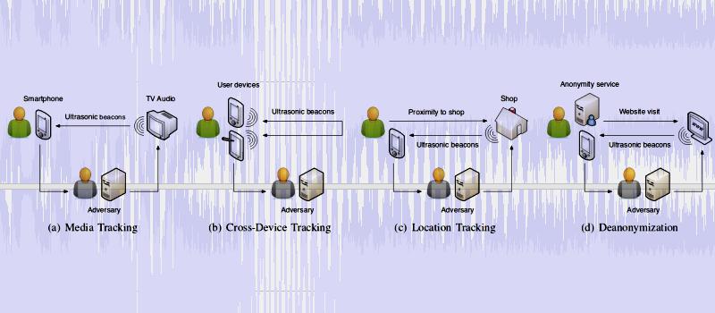 Ultrasonic Tracking Beacons Rising | Hackaday