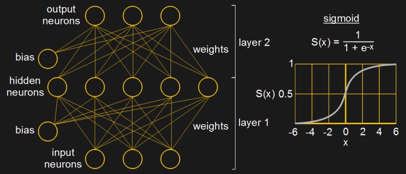 Fully connected neural network and sigmoid