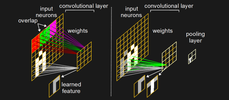 Convolutional neural networks and pooling