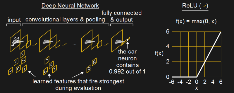 Deep neural networks and ReLU