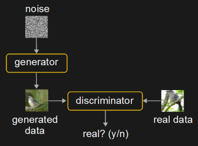 Generative adversarial network
