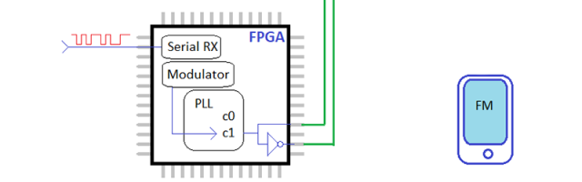 Phase Modulation With An FPGA   Hackaday
