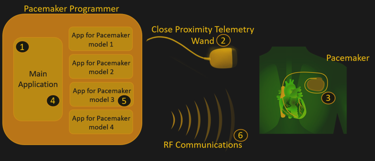 Radio Controlled Pacemakers Are Easily Hacked   Hackaday