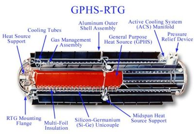 GPHS-RTG used in the Cassini probe