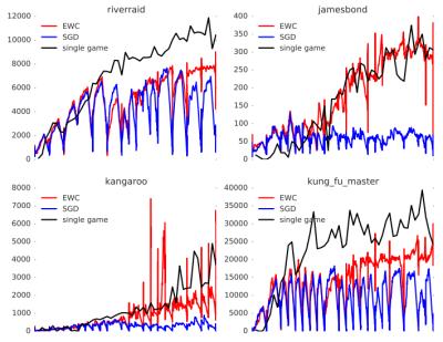 EWC algorithm charts