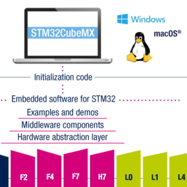 STM32CubeMX Makes Makefiles | Hackaday
