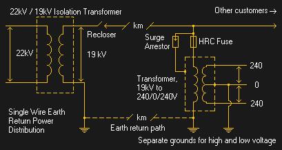 single-wire earth return