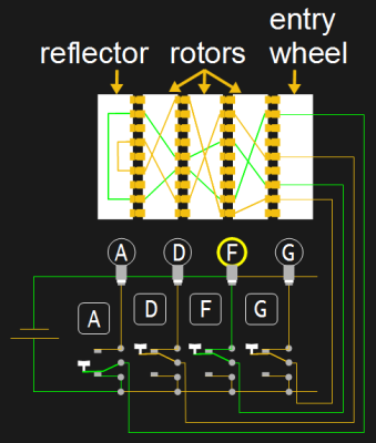 3-rotor Enigma circuit