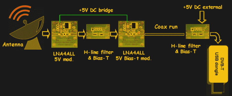 Cascade LNAs And Filters For Radioastronomy With An SDR   Hackaday