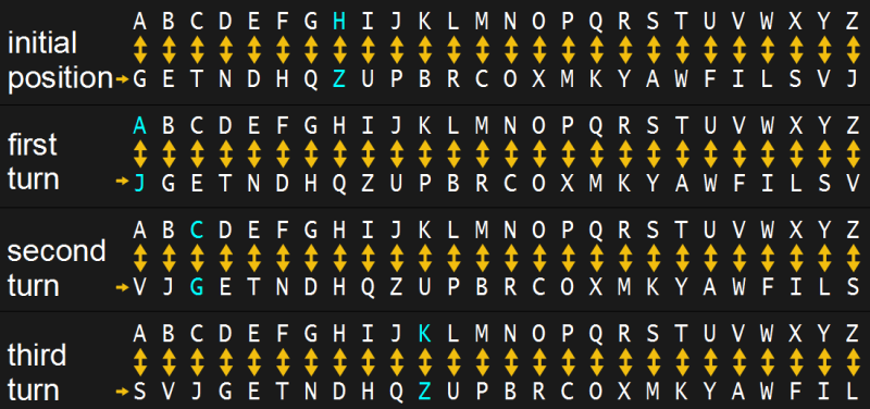 Rotating substitution cipher